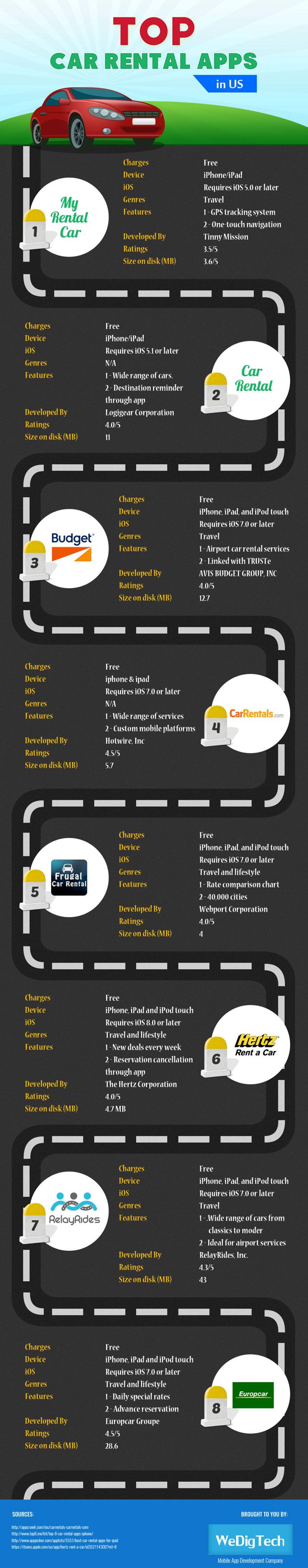 top-car-rental-apps-in-us