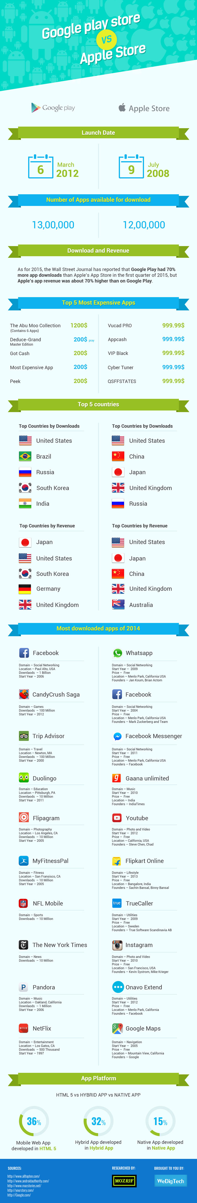 Infographic-Google play store vs Apple app store