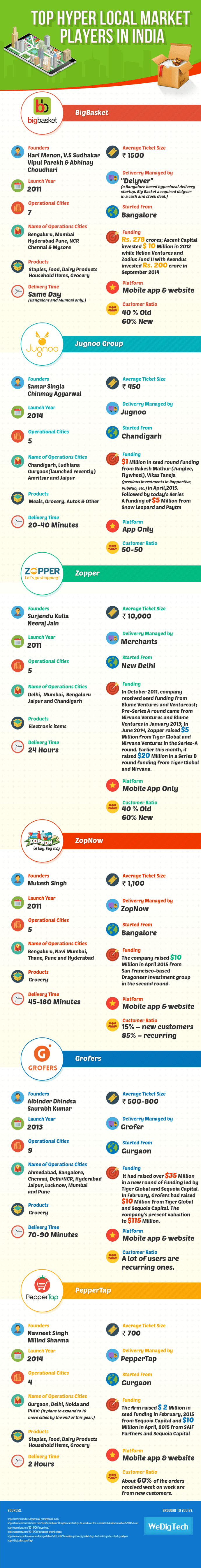 Infographic_Hyper-Local-Market-Players-min