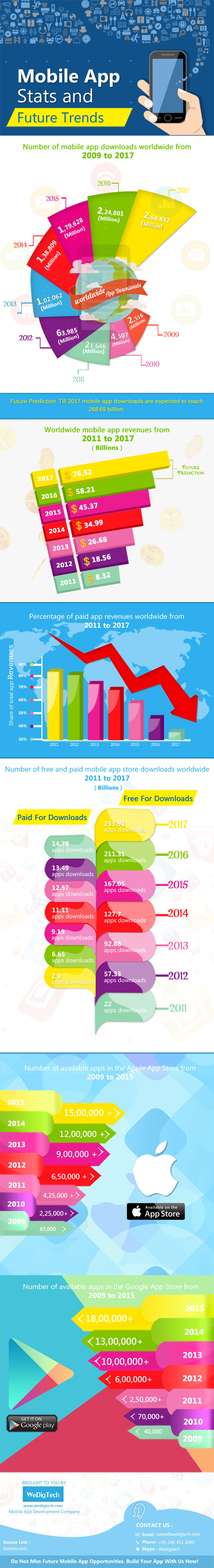 Mobile Apps Statistics and Trends 2009 to 2017