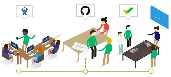 streamline team collaboration with Jira and Trello automation using Unito